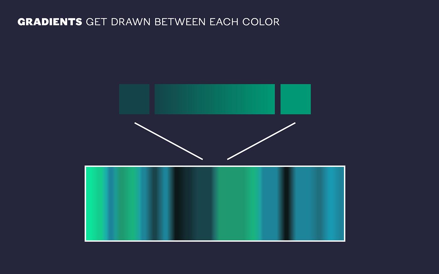 dataviz data visualization selftracking Quantified Self