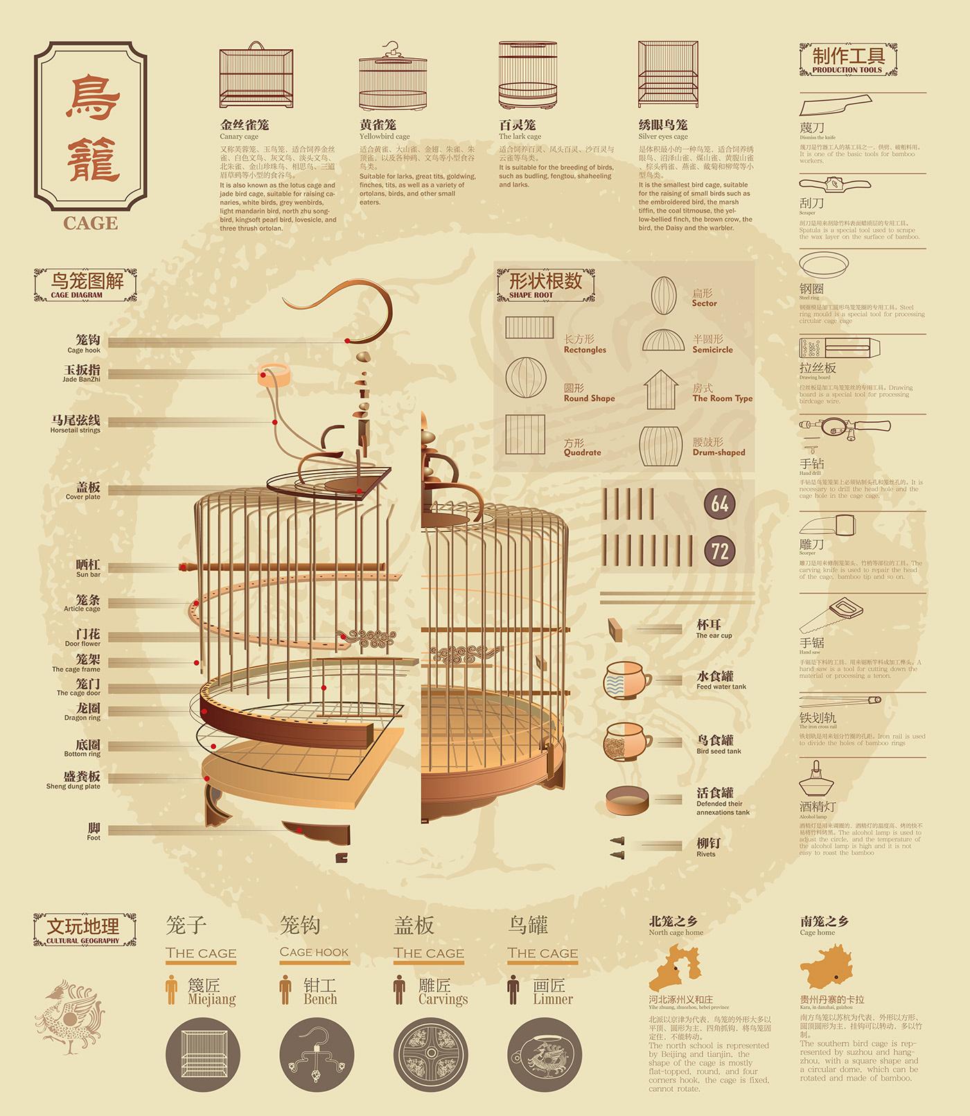 中国传统元素,鸟,鸟笼 笼子 信息图表,图形