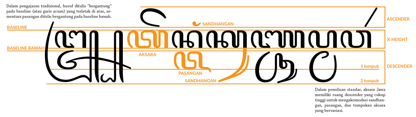Infographic Typographic Anatomy Of Javanese Aksara On Behance
