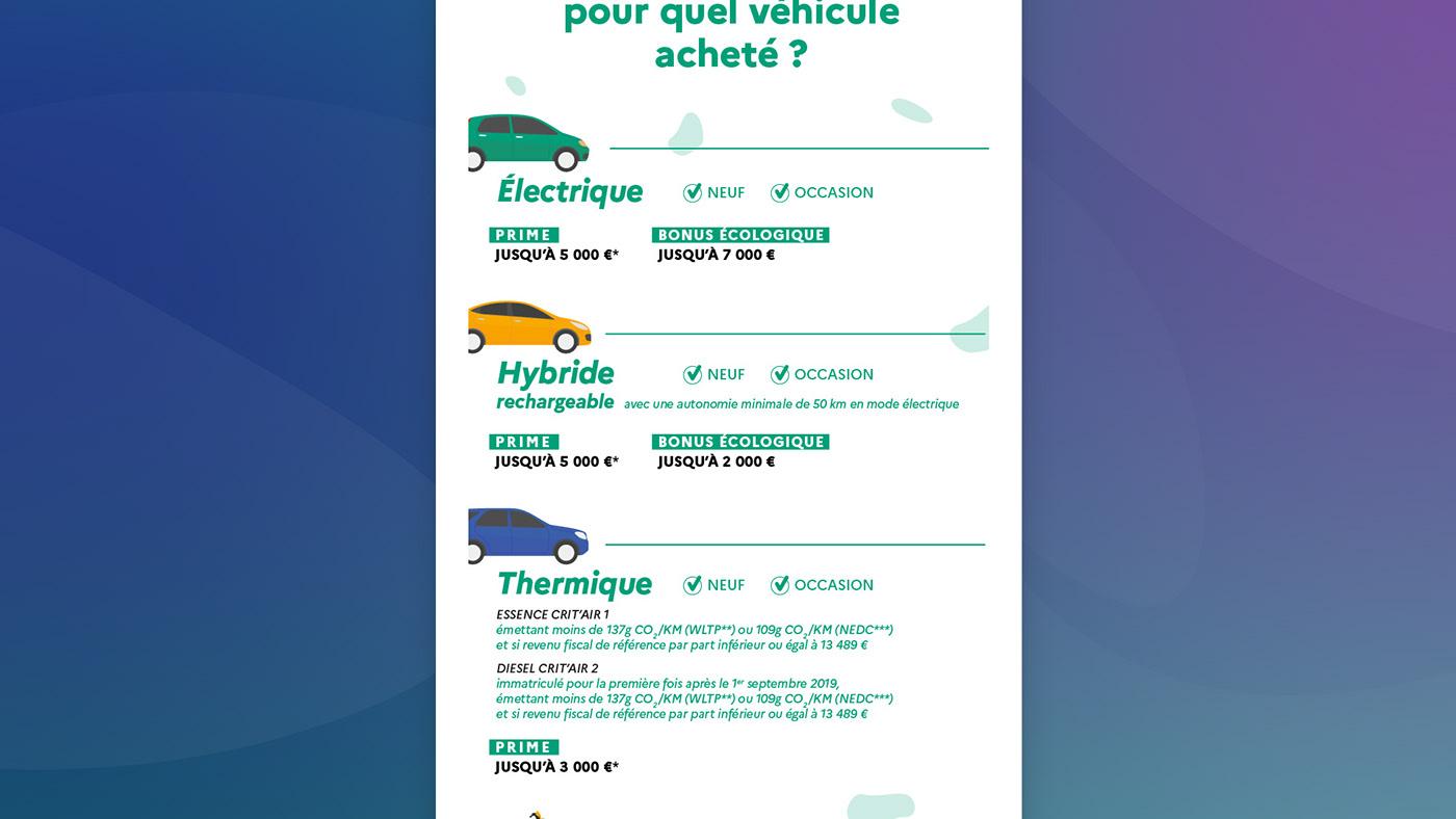 car dataviz gouvernement infographic Infographie ministère prime vehicule