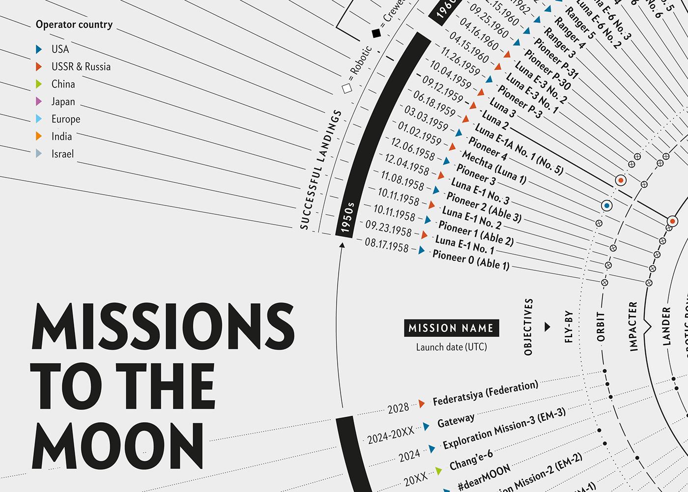 data design data visualisation editorial design  history information design Lunar missions Magazine design Moon landing scientific american Space