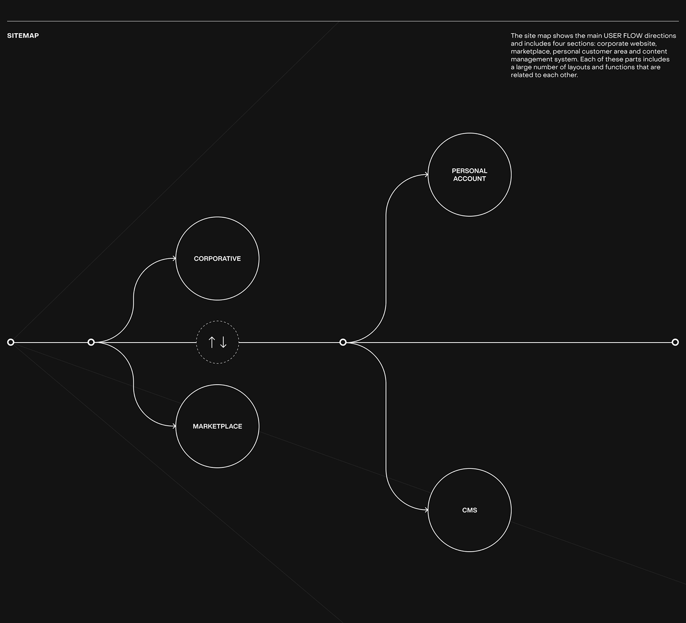The site map shows the main USER FLOW directions