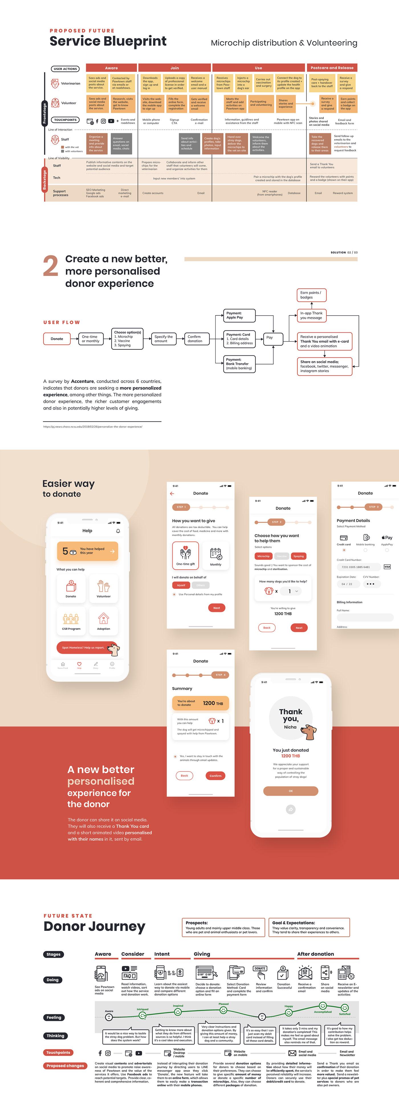 Service design UX UI animal welfare Pet App Dog apps pet lover pet care user scenarios user journey map Service Blueprint