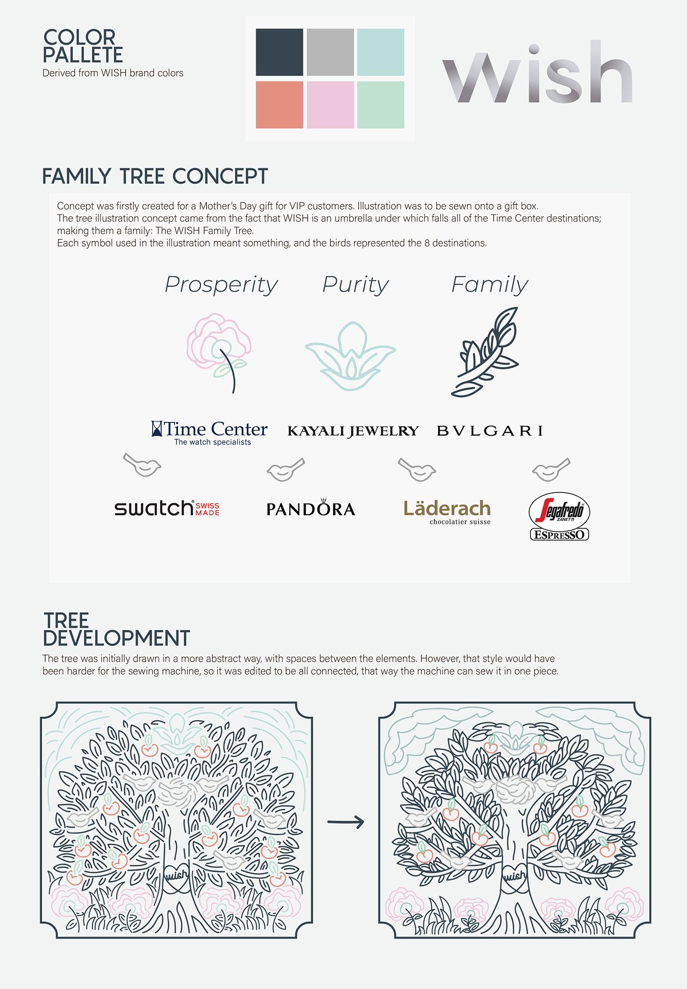 abstract amman Family Tree jordan sewing Tree  tree of life
