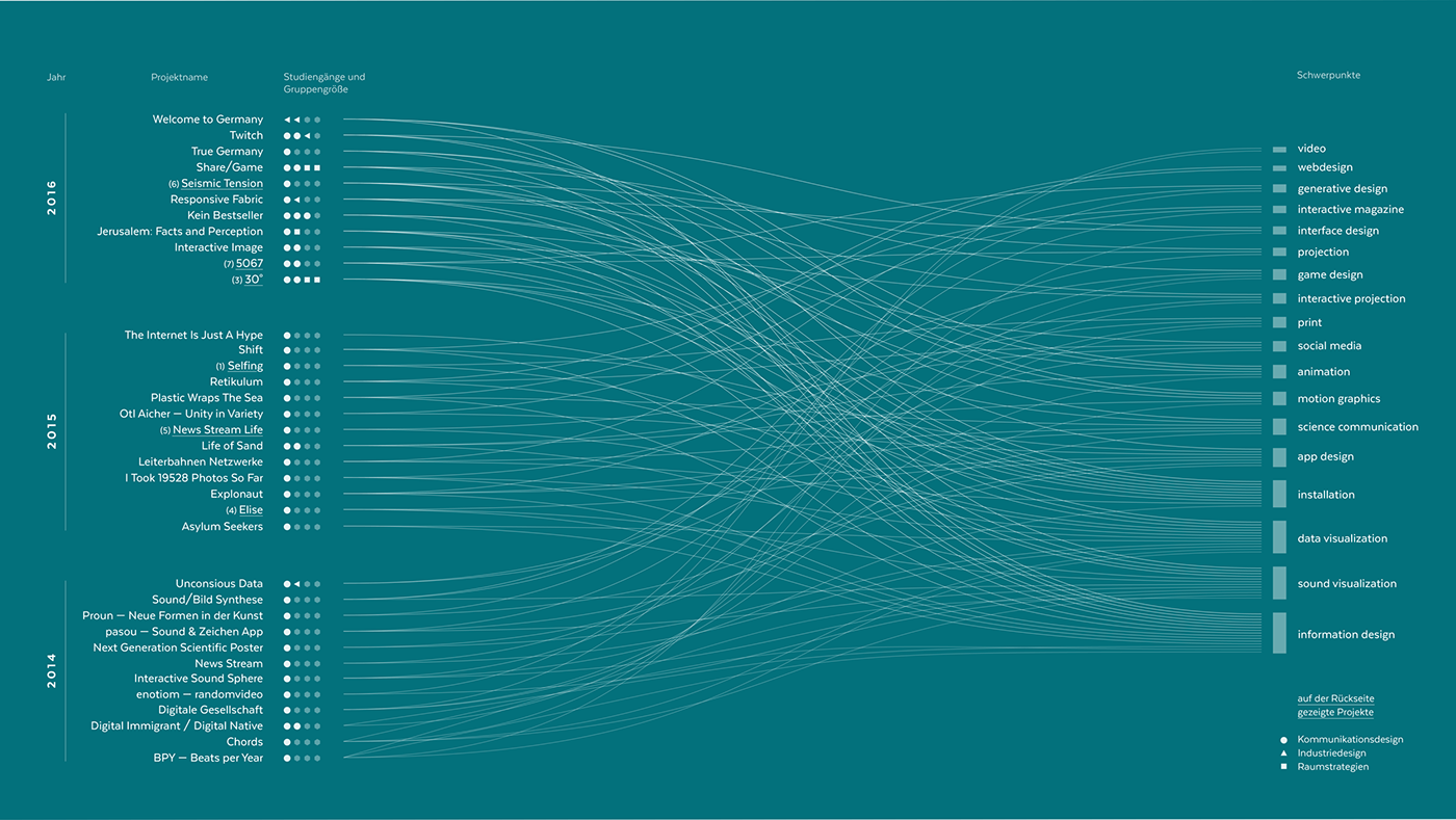 data visualization folding poster flyer RAWGraphs vector diagram