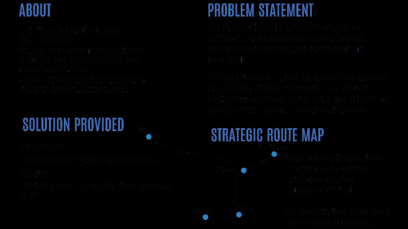 branding  business model process design system design experiance design Interaction design  marketing   product design  Service design visual identity