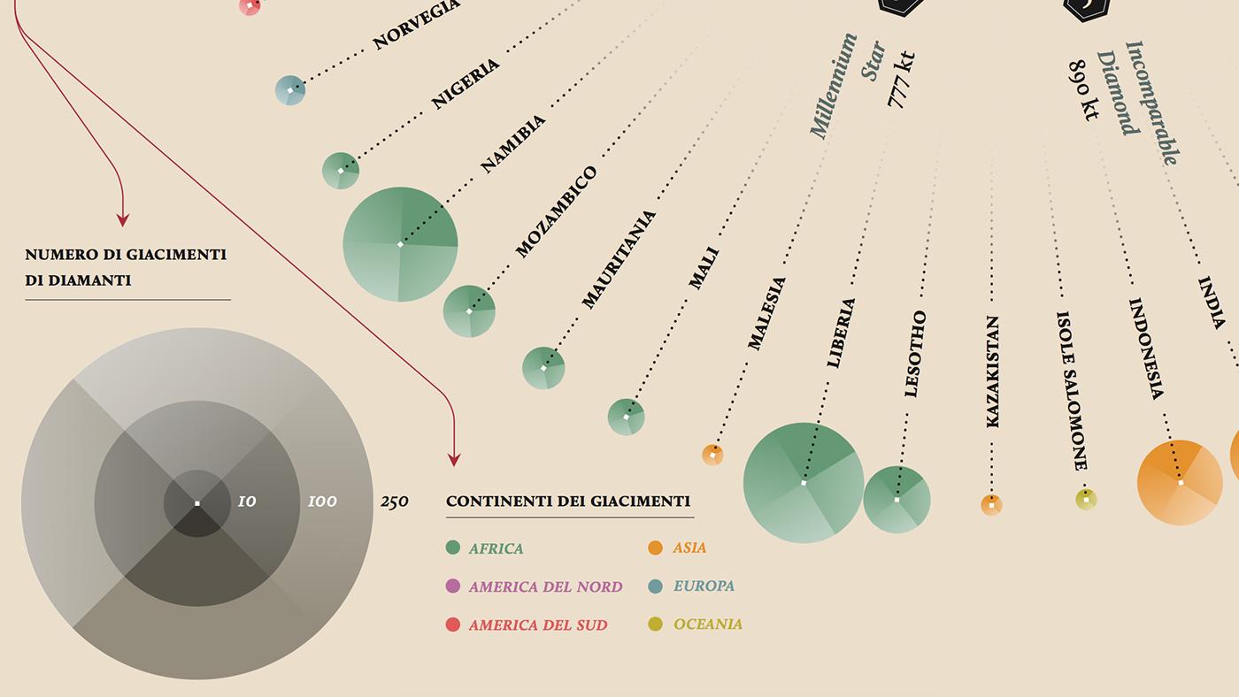 Data,data visualization,information design,infographic,art,design,graphic,diamond ,la lettura,CORRIERE DELLA SERA