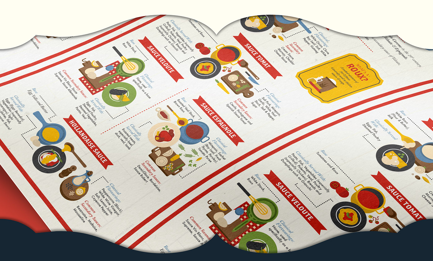 infographic Food  ILLUSTRATION  infographics sauces michelinguide michelin French Classic