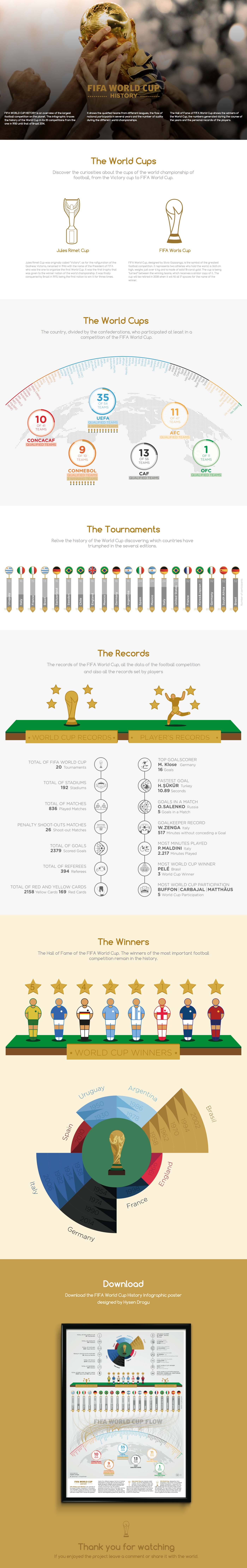 FIFA world cup infographic FIFA World Cup World Cup Infographic poster