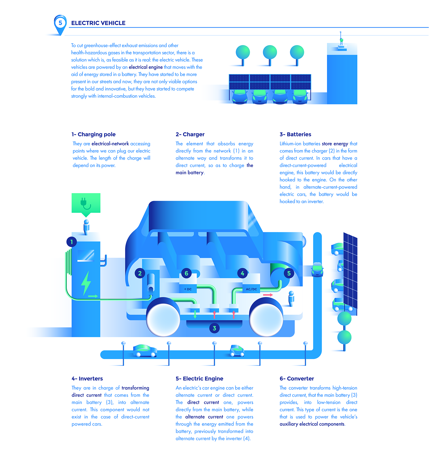 ILLUSTRATION ,vector,climate,electric,electricvehicle,infographic,enviroment,climatechange,battery,infographics