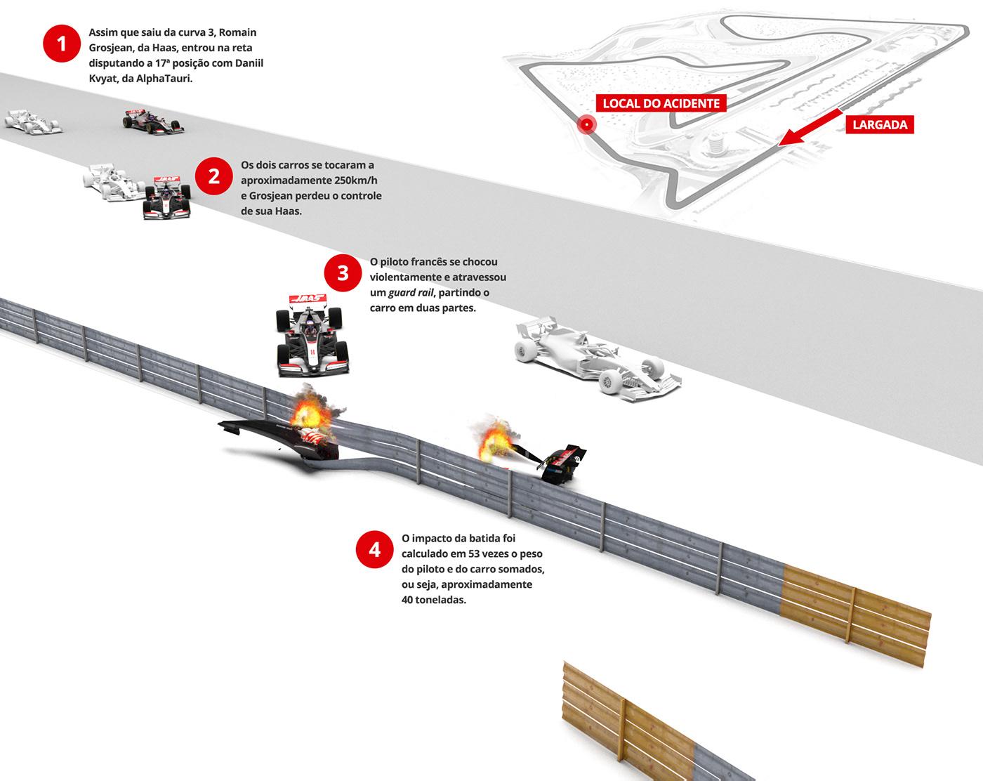 f1 Formula 1 grosjean accident infográfico