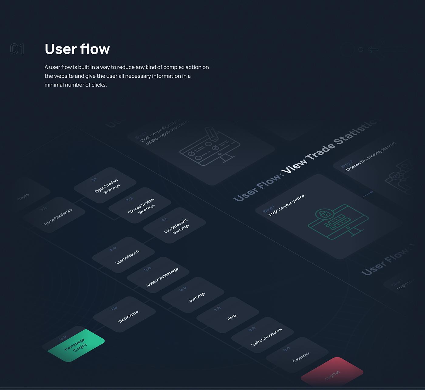 app dashboard design design system Finchtech trading UI ui kit ux Webdesign
