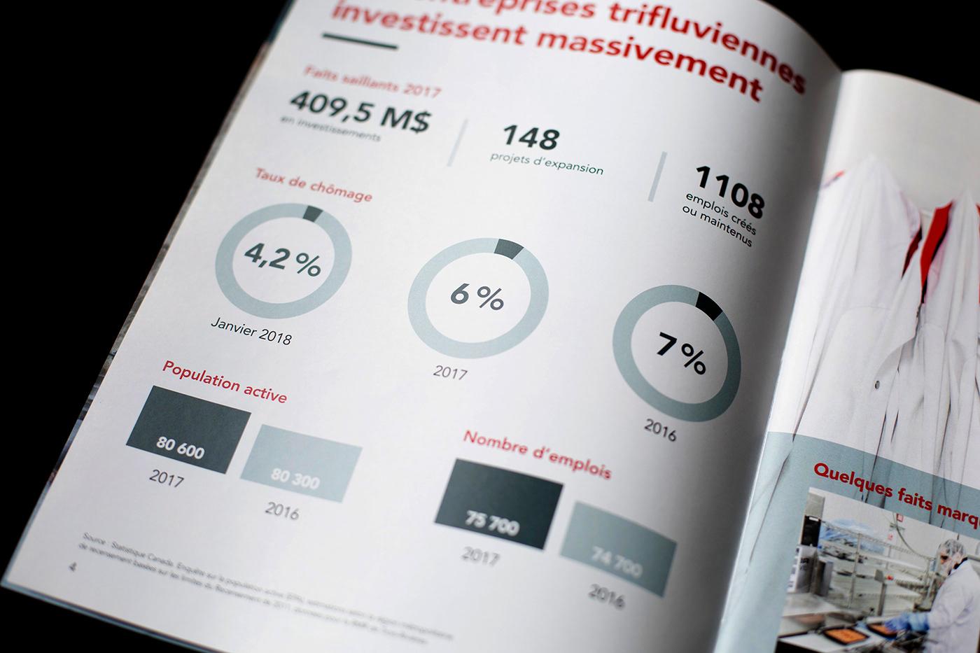 rapport annuel Layout Design magazine annual report