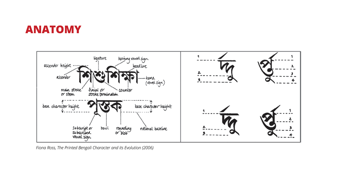 A History Of Bengali Typography On Behance
