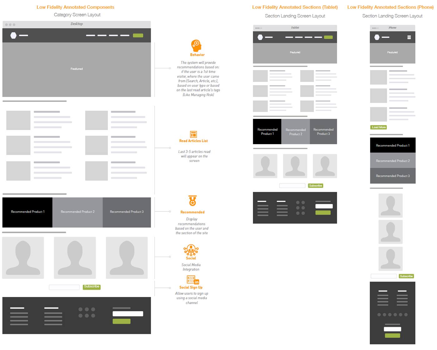 user experience wireframes information architecture  ux ia