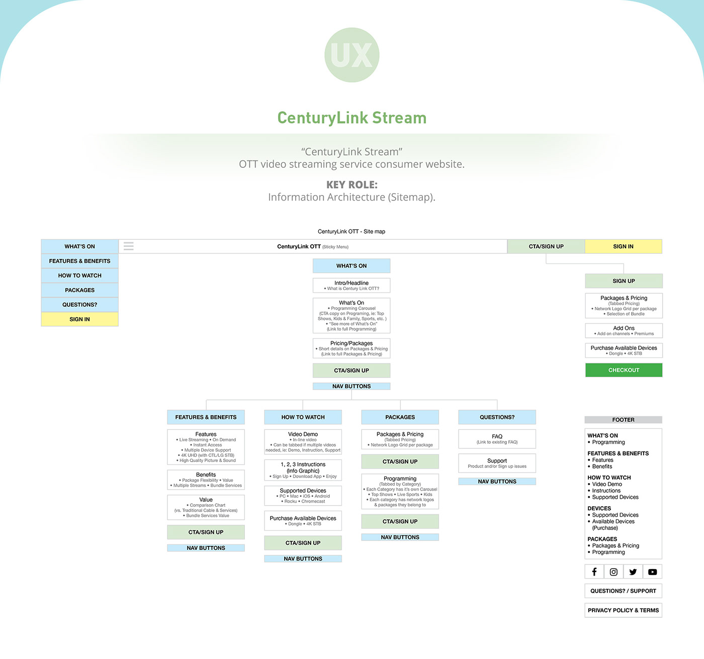 user experience ux user interface design UI Web information architecture  Site Map wireframe mobile app