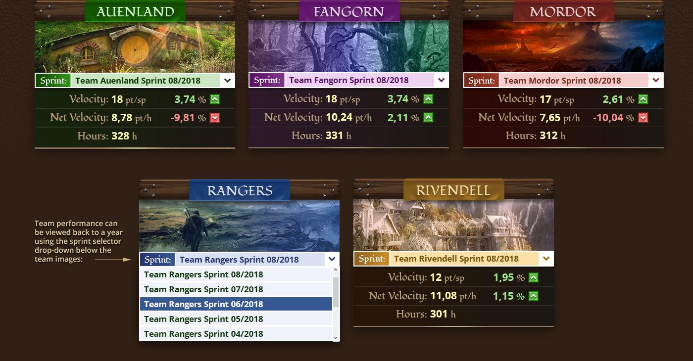 4K Agile background dashboard LOTR retrospective Scrum tv UI web application