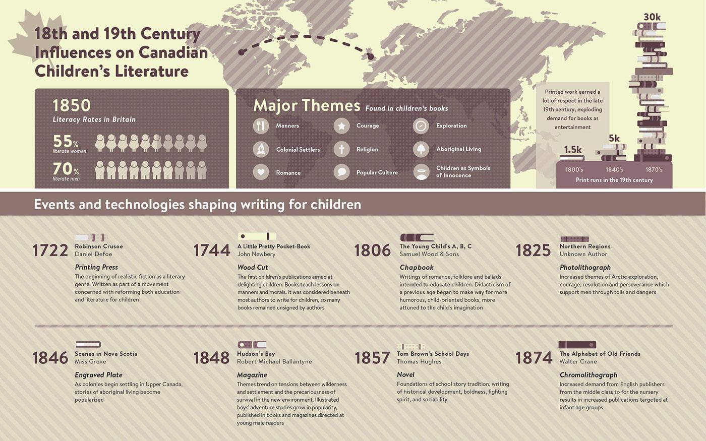 infographic children literature books vector Canada graph history