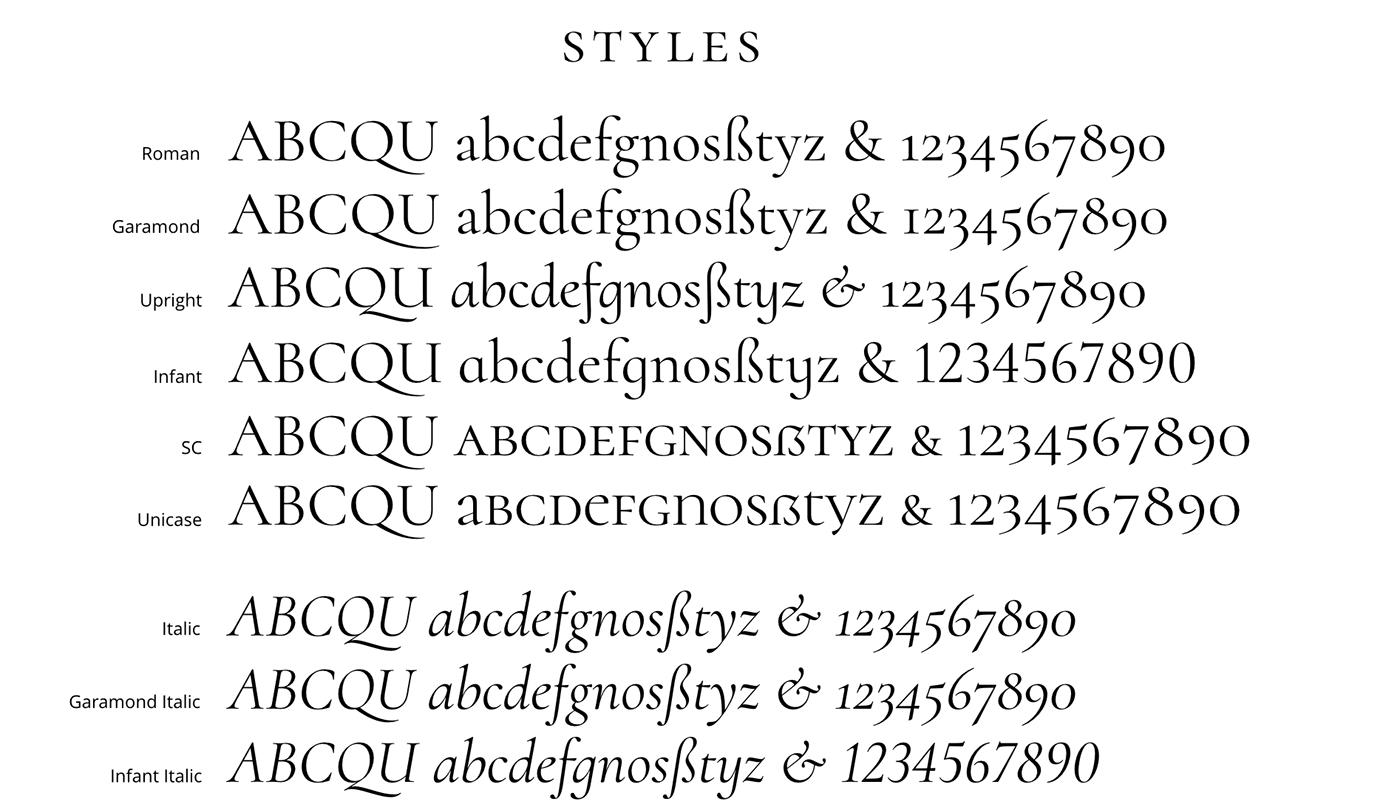font Display open source free Garamond titling Roman Capitals true italics small caps unicase