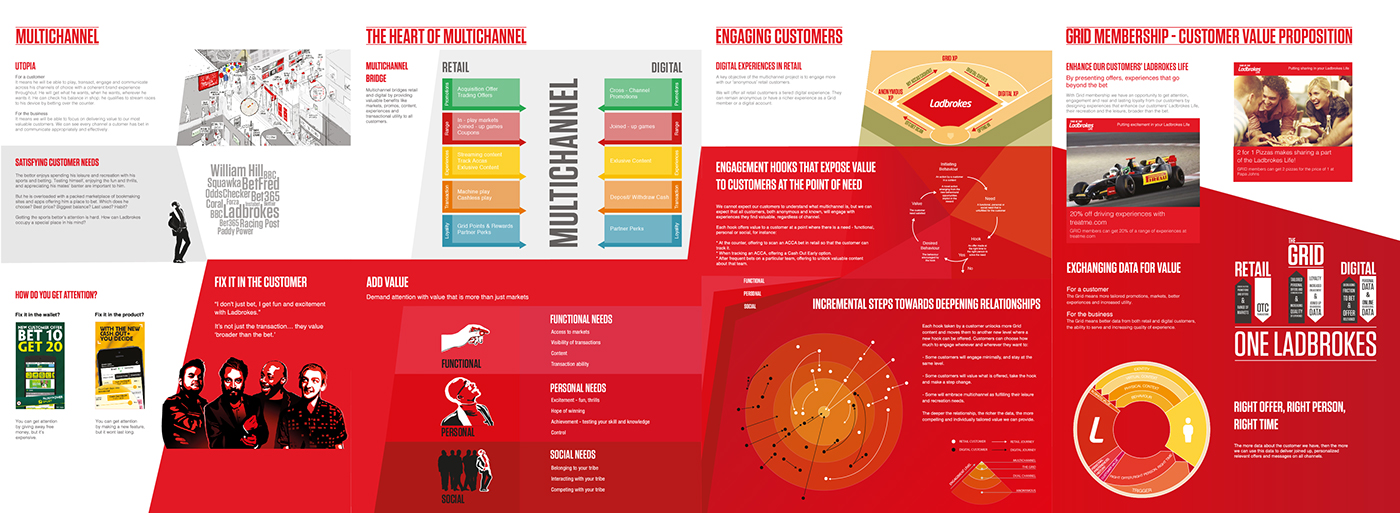value proposition in multichannel retailing A customer lifetime value-based approach to marketing in the multichannel, multimedia retailing value proposition  they define multichannel retailing as the.
