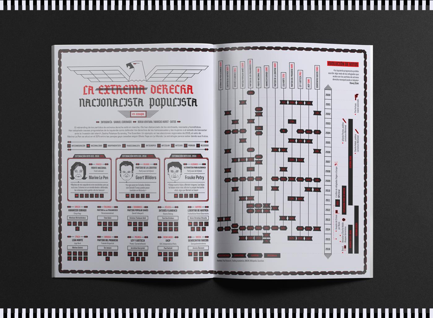 infografia infographics yorokobu politic derecha far right ultraderecha le pen geert wilders frauke petry