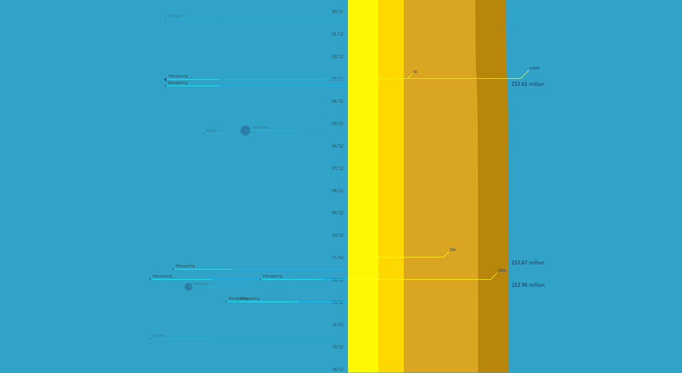 d3.js data visualization dataviz news