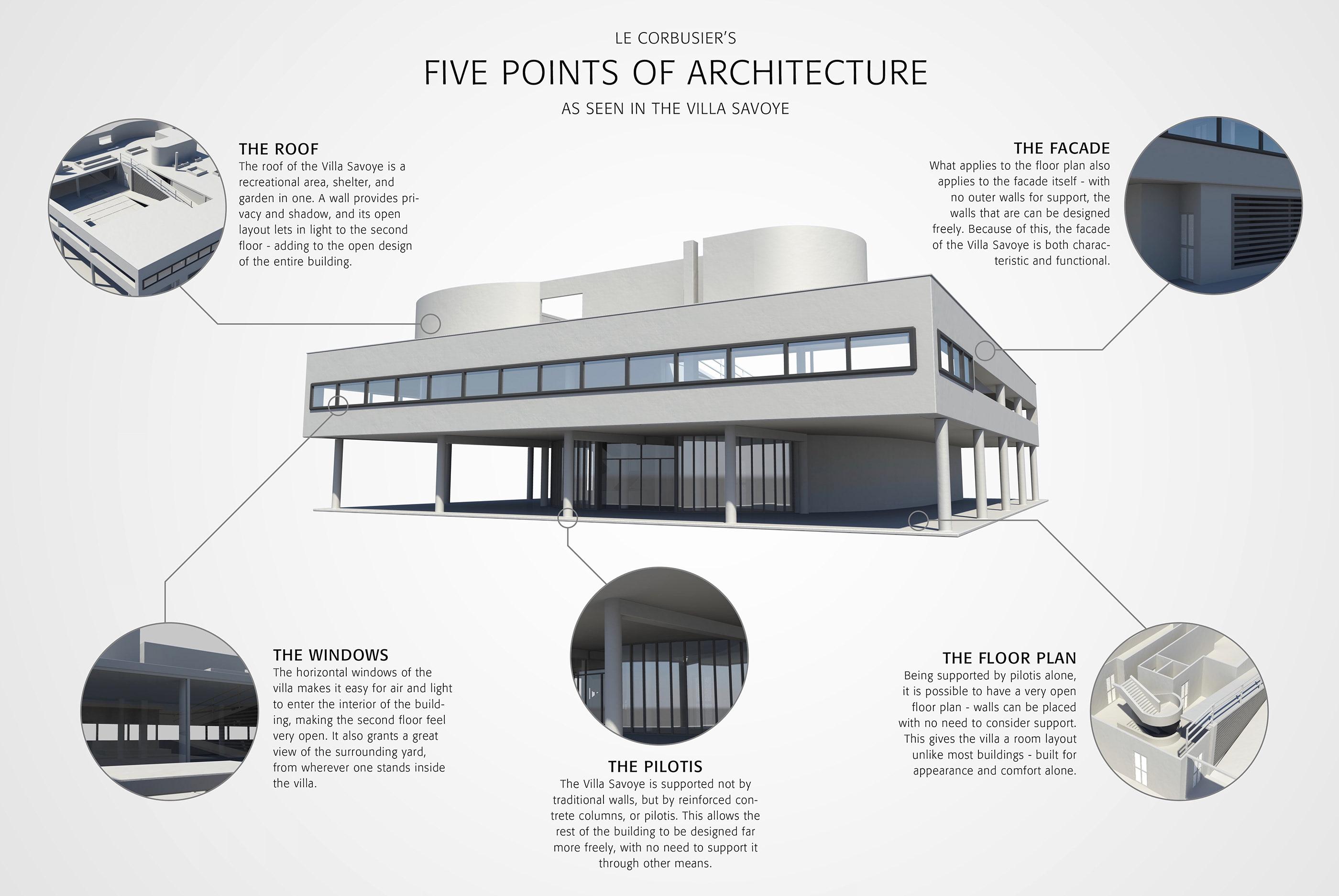 Le Corbusier Les 5 Points le corbusier 5 points of architecture on behance