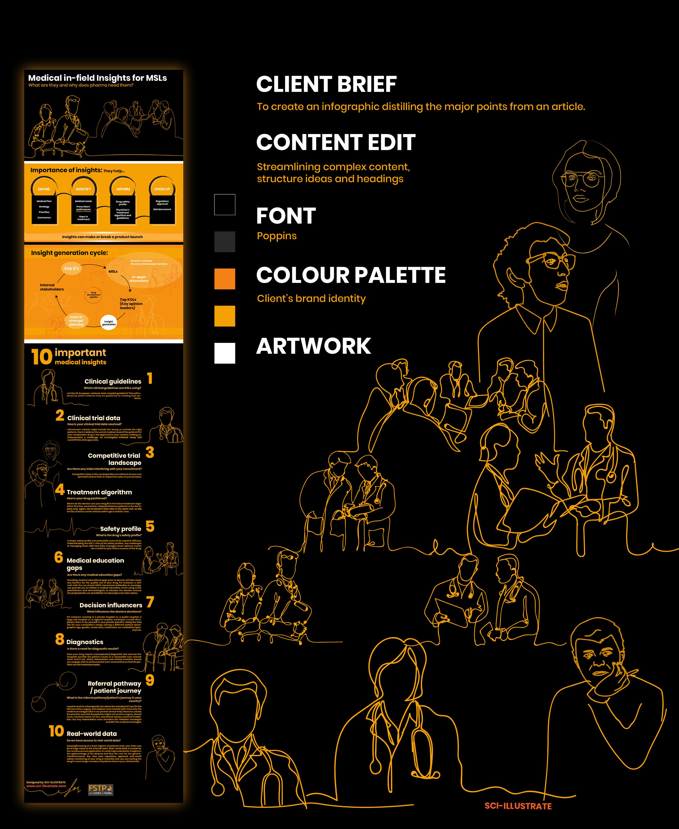 FSTP Infographic on Behance