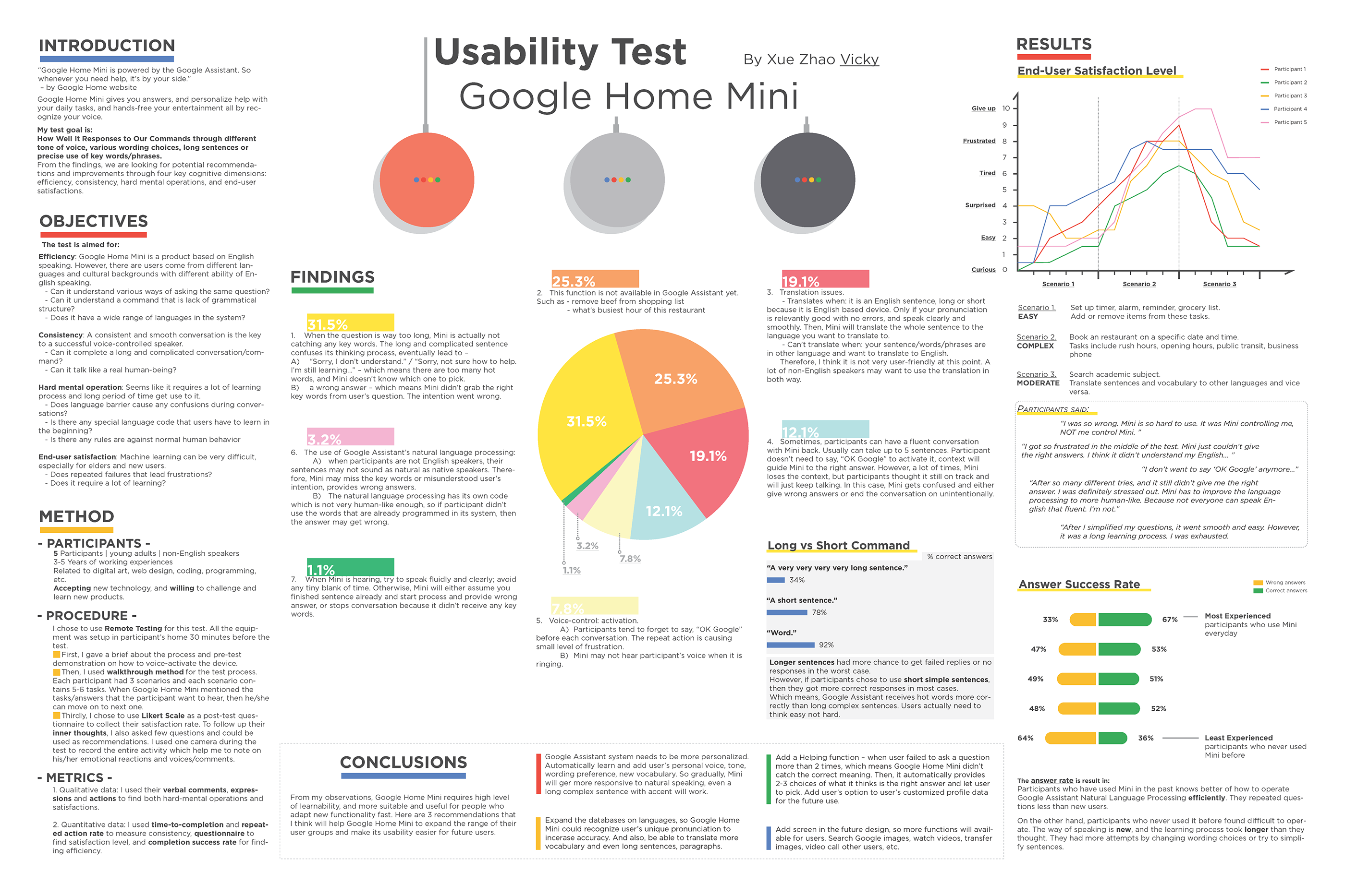 Usability Testing - Google Home Mini on Behance