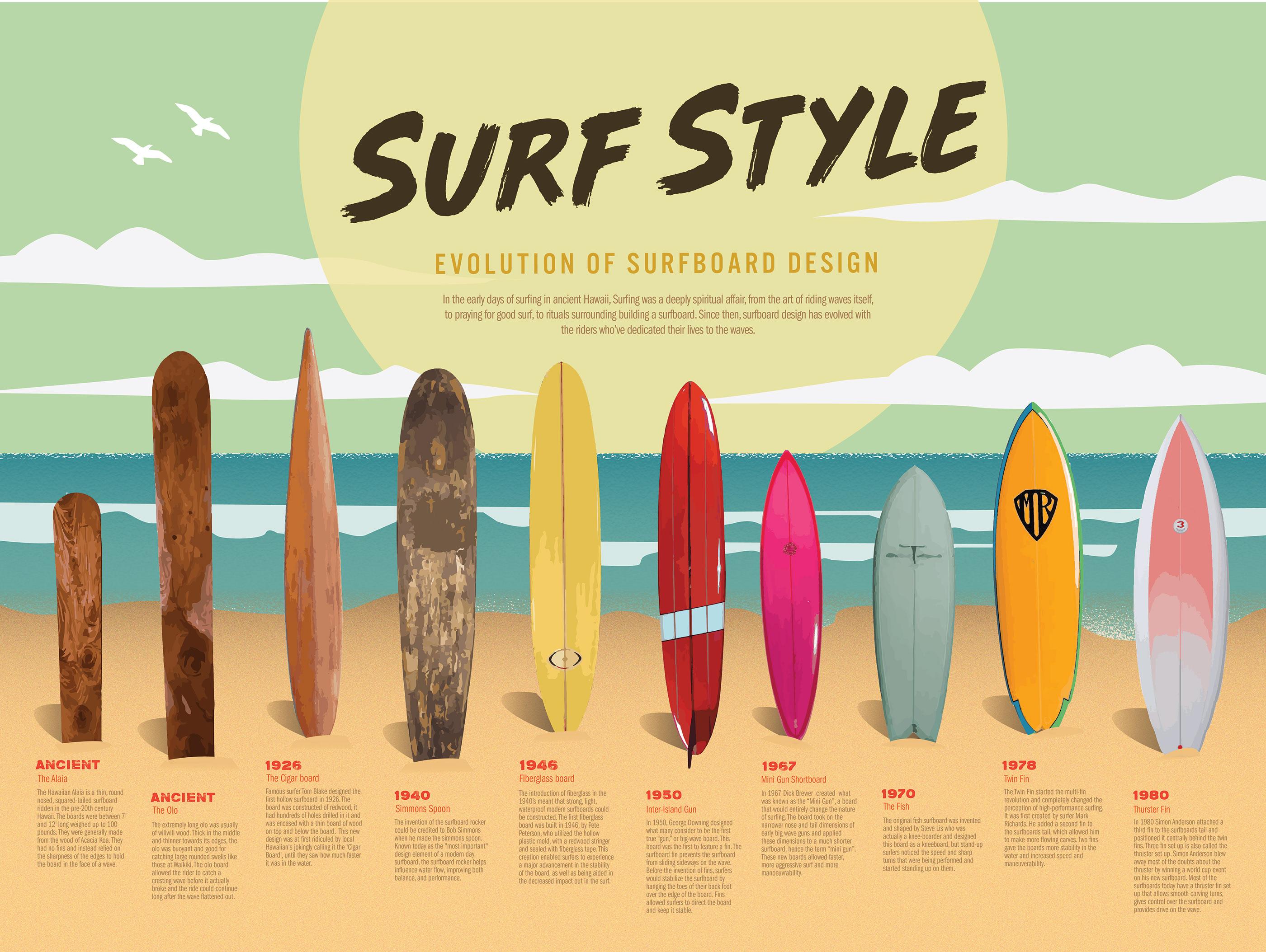 Surfboard timeline on Behance