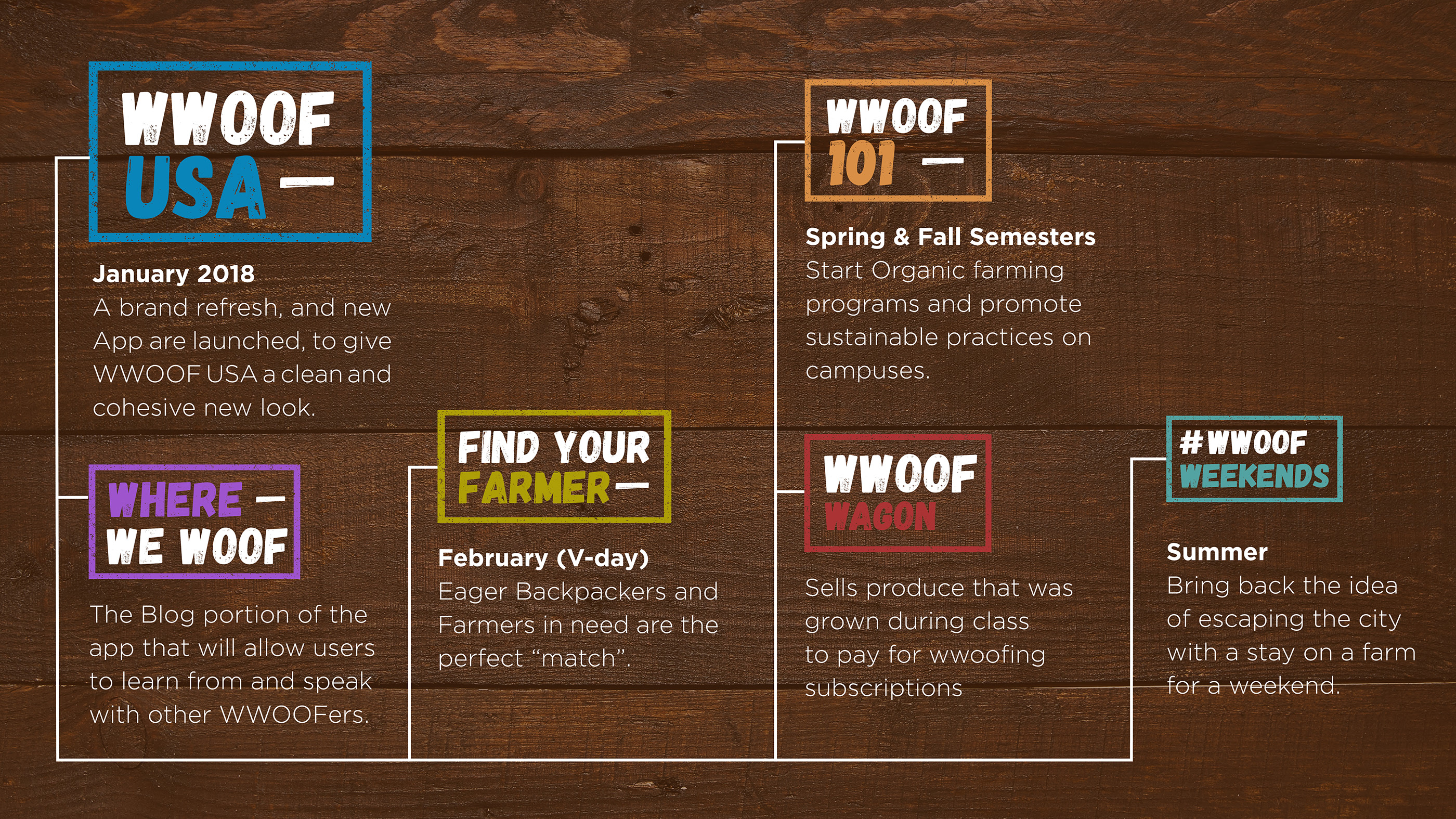 WWOOF USA on Behance