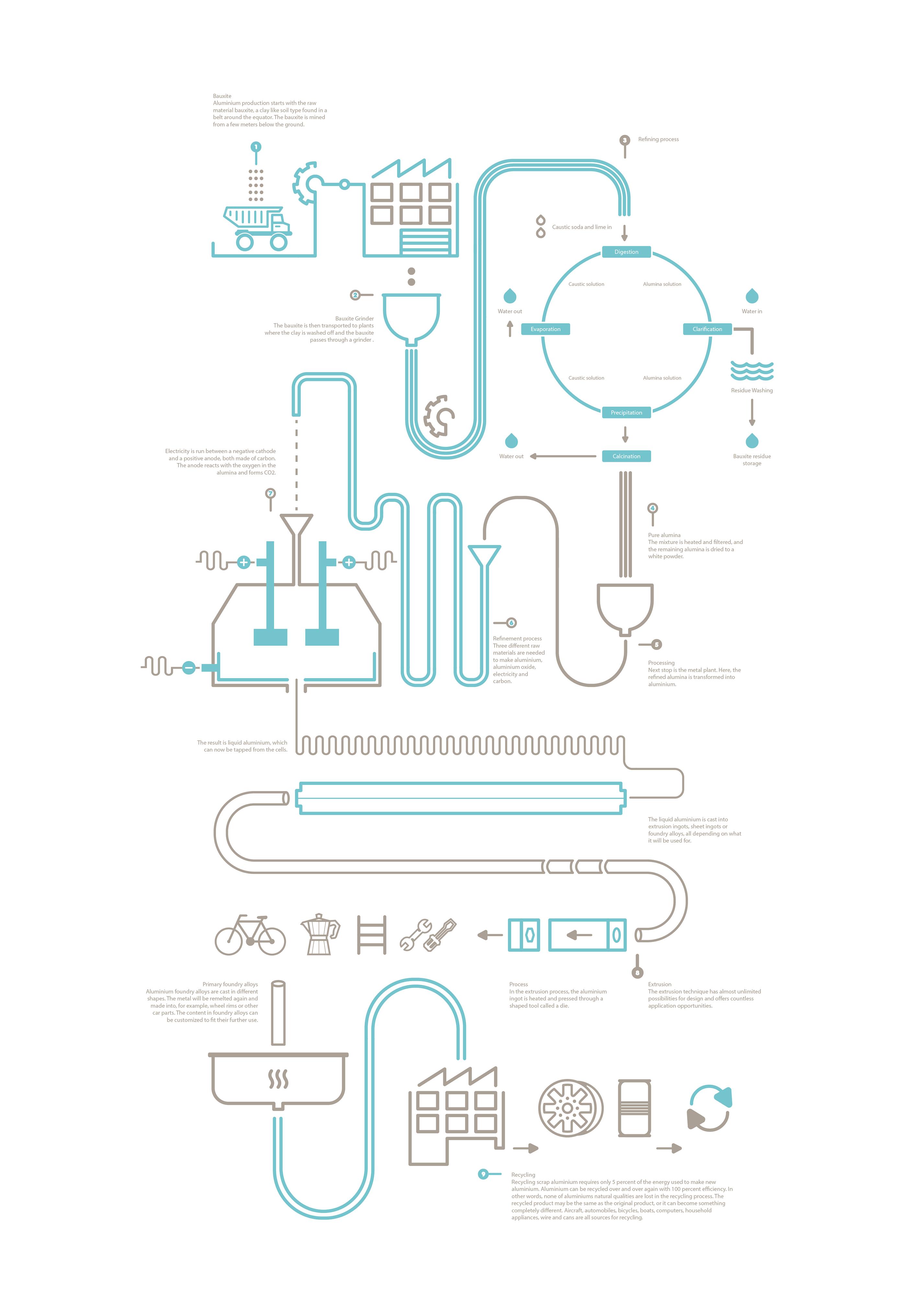 The Aluminium Process - Infographic on Behance