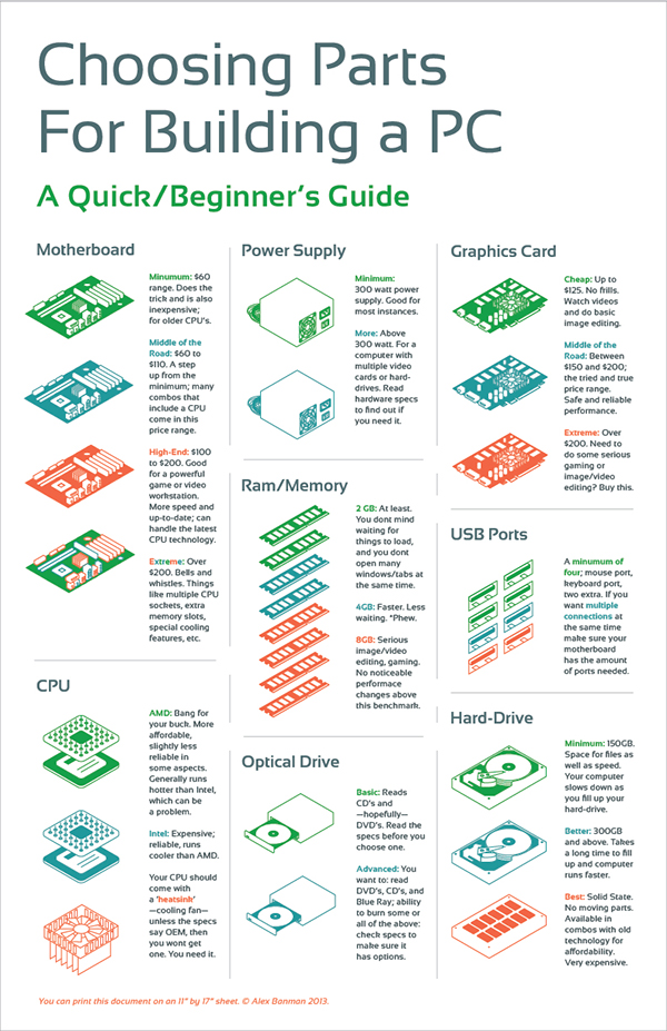 Choosing Parts For Building A Pc Infographic On Behance