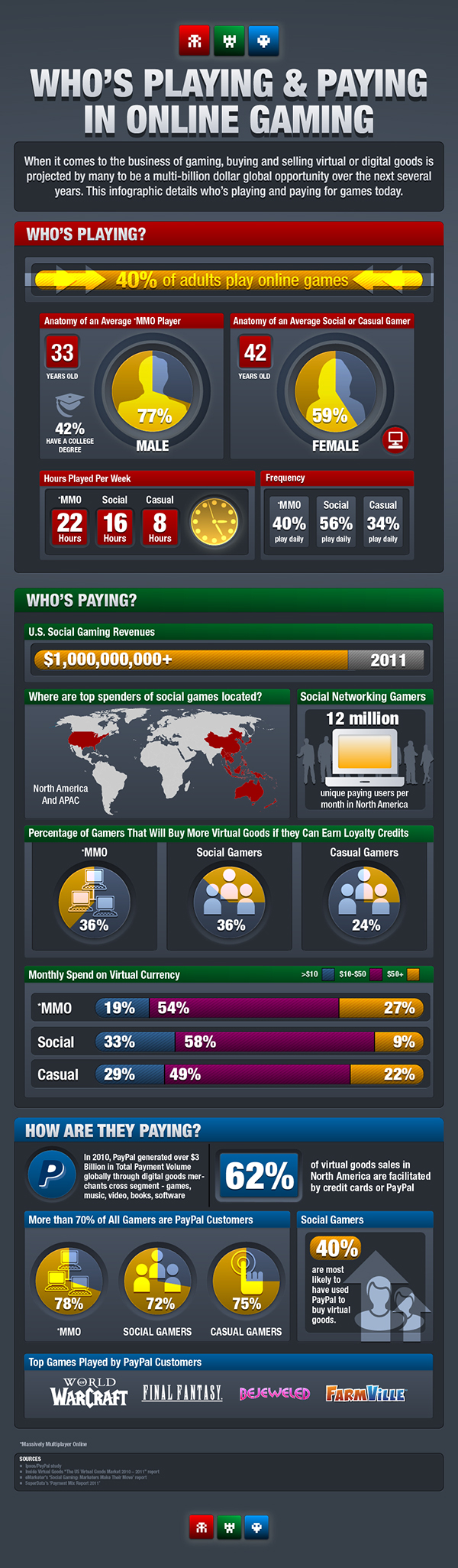 paypal infographic virtual goods