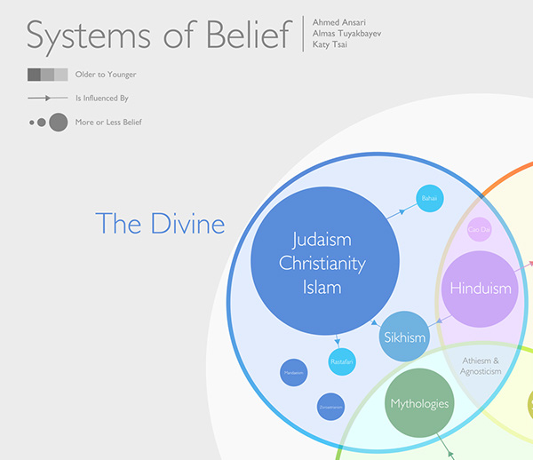 belief systems islam and hinduism Hinduism and islam share some ritual practices such as fasting and islam is a system of thought that believes in absolute slaves, in islamic belief.