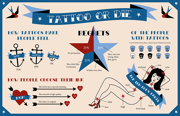 tattoo infographic on behance