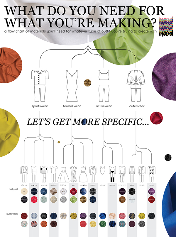 Mood Fabrics Infographic: What Do You Want to Make? on RISD