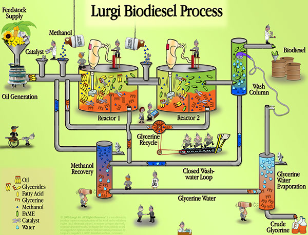 Ammonia from Natural Gas by the Lurgi