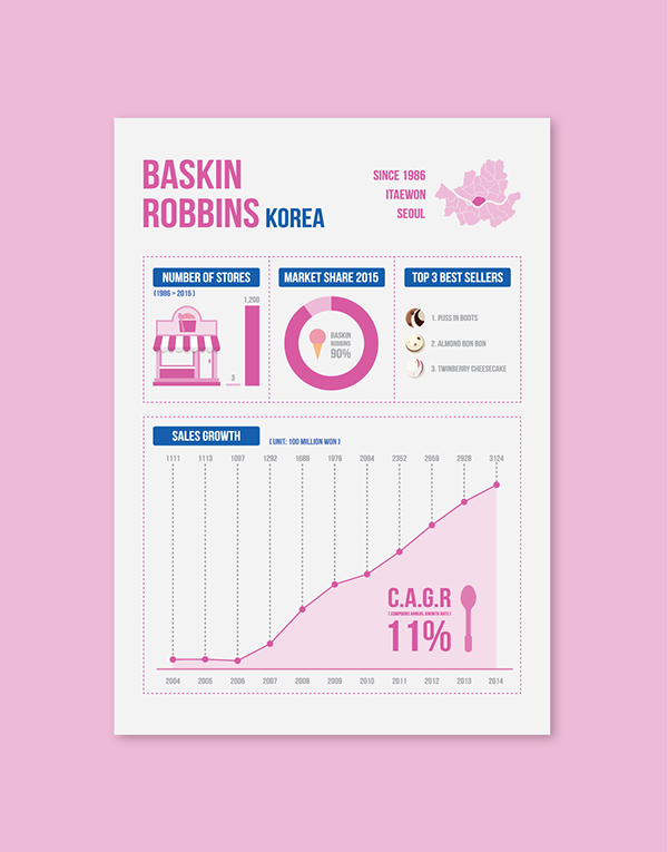 Animated Statistical Infographic] Baskin Robbins Korea on