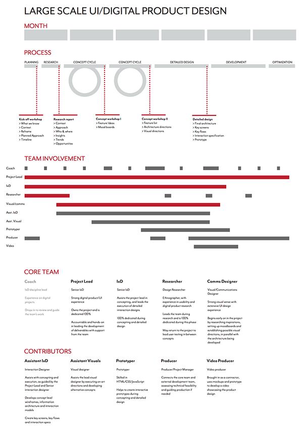 ixd ux process examples on behance