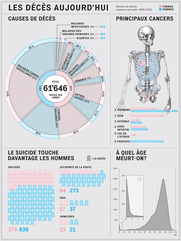 infographics data visualization