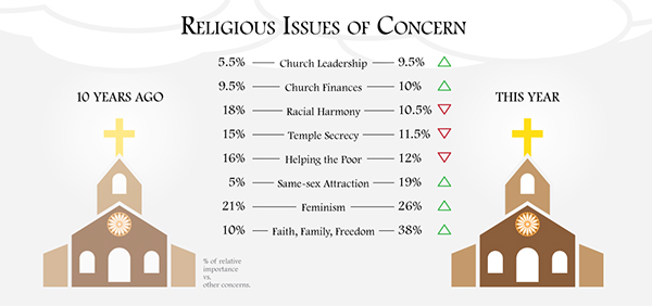 religious Issues infographic