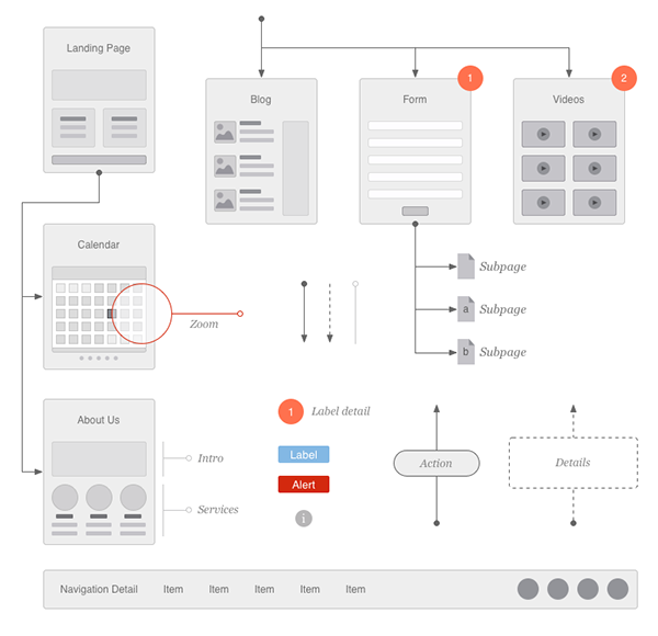 Examples Of Sitemaps For Websites: Website Flowchart & Sitemap For OmniGraffle On Behance