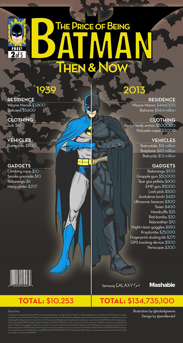 El precio de Batman