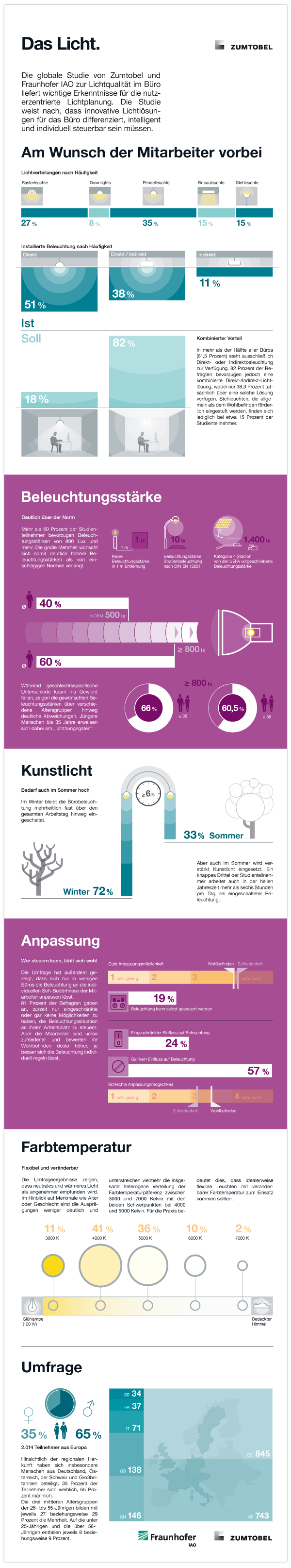 infographic statistics ligthing survey Charts data driven Data explanatory graphic