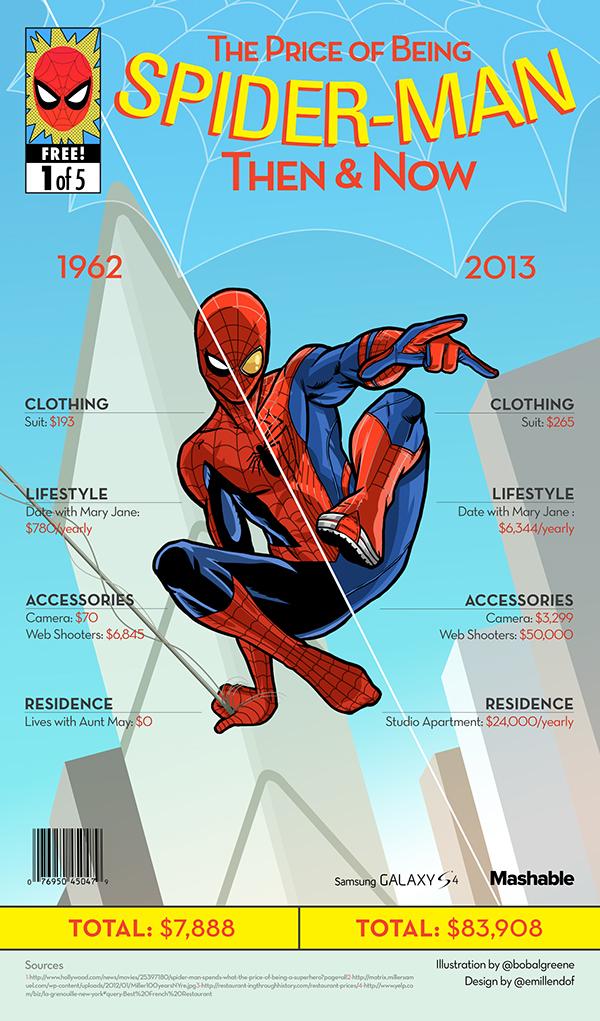 El precio de Spiderman