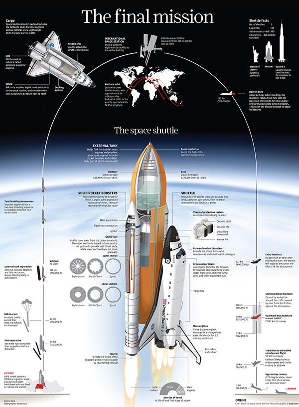 infographics  Information graphics data data viz Simon Scarr  visual journalism scmp   graphics