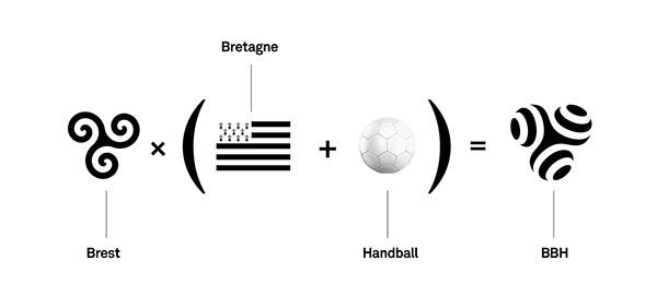Brest Bretagne Handball - Brand design