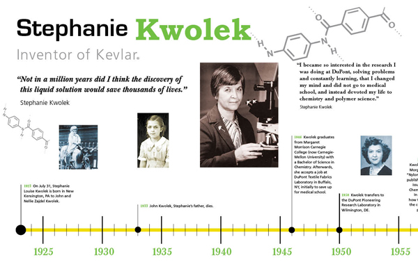 stephanie kwolek timeline on behance