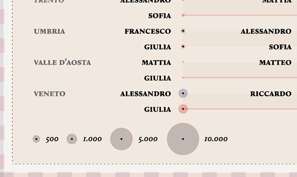 Italian Last Names And Meanings: La Lettura #164 On Behance